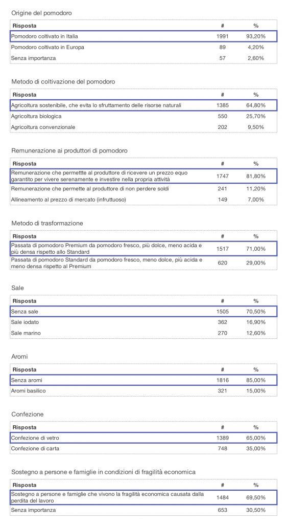 risultati delle votazioni passata di pomodoro